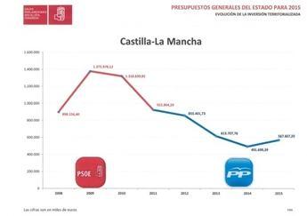"""Alonso: """"El Gobierno de Rajoy hace unos Presupuestos lamentables para la región que invierten la mitad de lo que lo hacía el anterior Gobierno"""""""