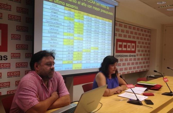 Castilla-La Mancha encabeza todos los indicadores de los recortes en Sanidad Pública entre 2009 y 2014