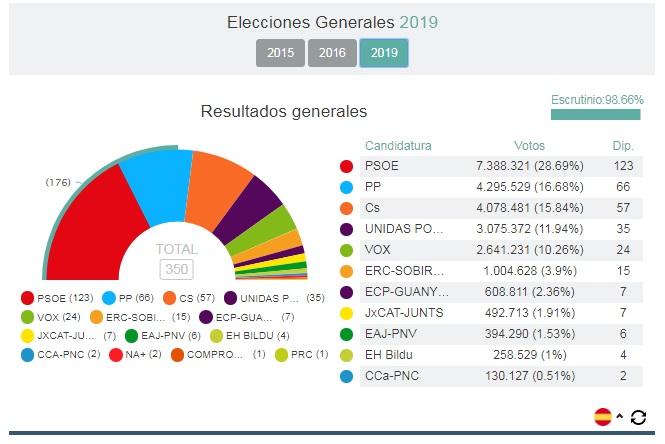 El PSOE gana las elecciones en España y puede pactar con Podemos o Ciudadanos