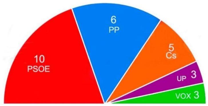 Una encuesta de estudiantes de la UCLM da la victoria al PSOE en Albacete capital