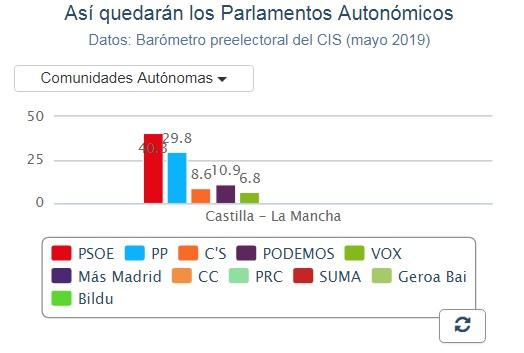 El PSOE de Page podría tener mayoría absoluta en las próximas elecciones de Castilla-La Mancha