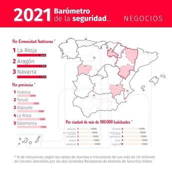 Albacete, una de las ciudades de España que ofrece mayor seguridad para los negocios
