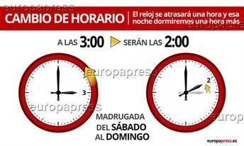 La madrugada de este domingo, a las 3.00 horas volverán a ser las 2.00 y se recuperará el horario de invierno
