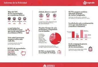 """Más del 72% de las personas encuestadas por Imaginalia Albacete se consideran """"felices"""" o """"muy felices"""""""