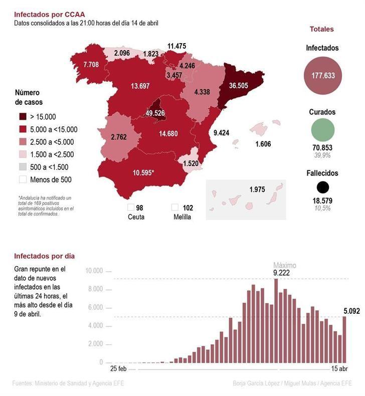 La cifra diaria de muertos por coronavirus cae a 523 pero hay más de 5.000 contagiados más