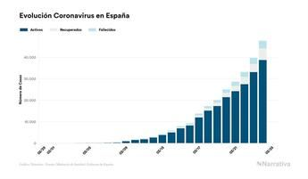 España asciende a 47.610 personas infectadas por coronarivus, 3.434 han muerto y 5.367 se han curado