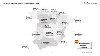 Más de 443.000 castellanomanchegos se consideran adictos al móvil, un 36% más que en 2018