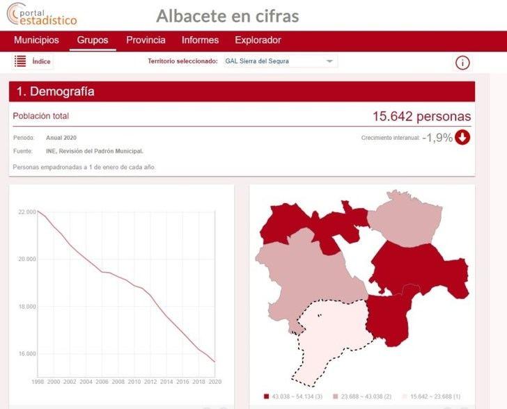 El Grupo de Acción Local de la Sierra del Segura tiene un nuevo portal estadístico