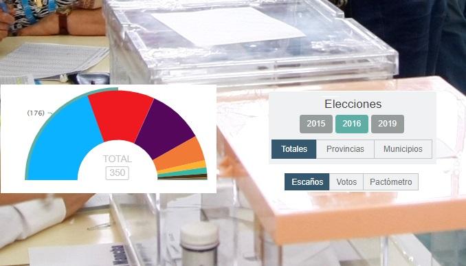 Elecciones Municipales y Autonómicas 2019 en Albacete Abierto. Toda la información y gráficos actualizados en tiempo real